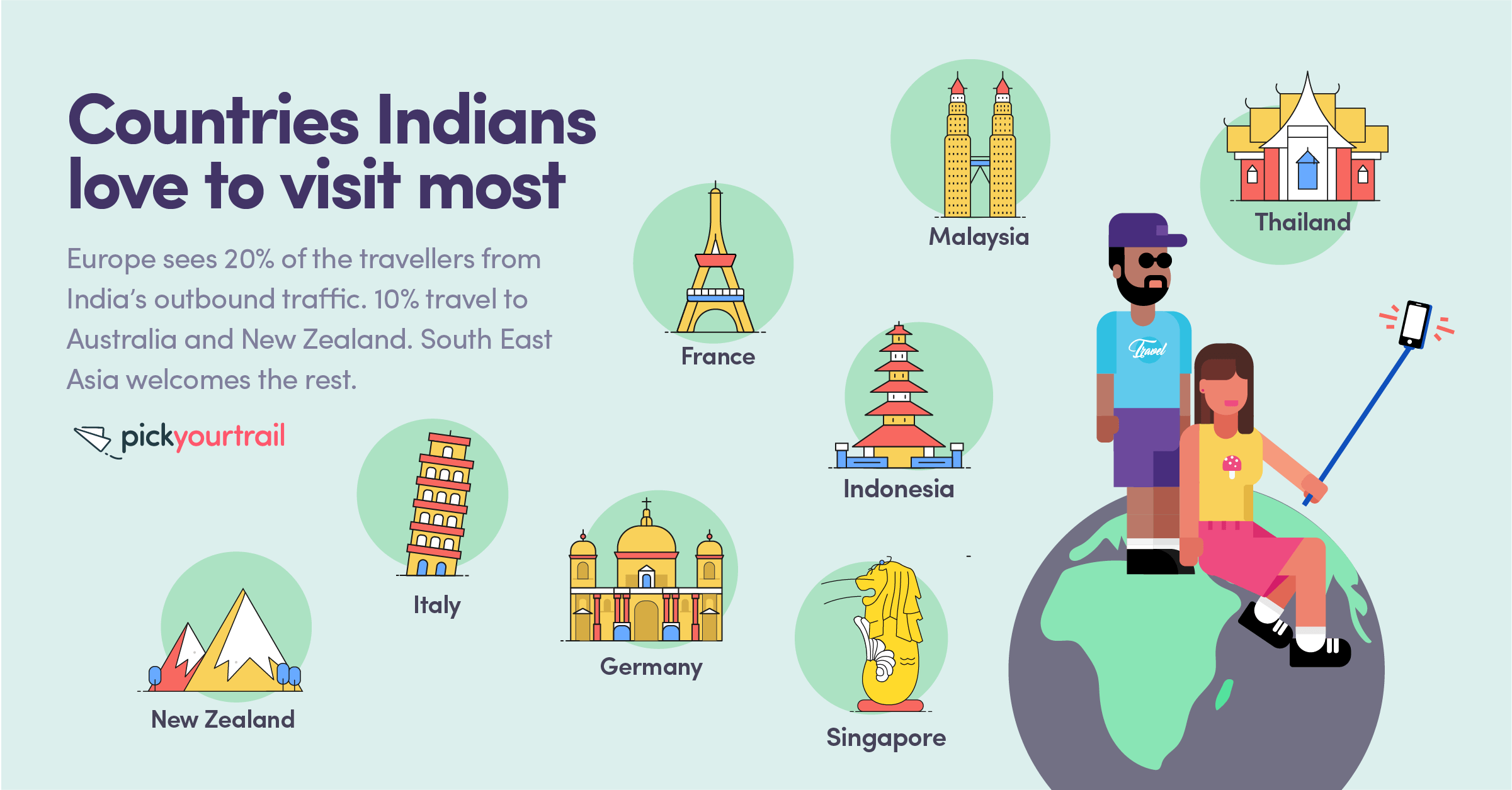 S.E Asia is a hot favourite with Indian travellers. Europe, New Zealand and Australia are popular destinations too.