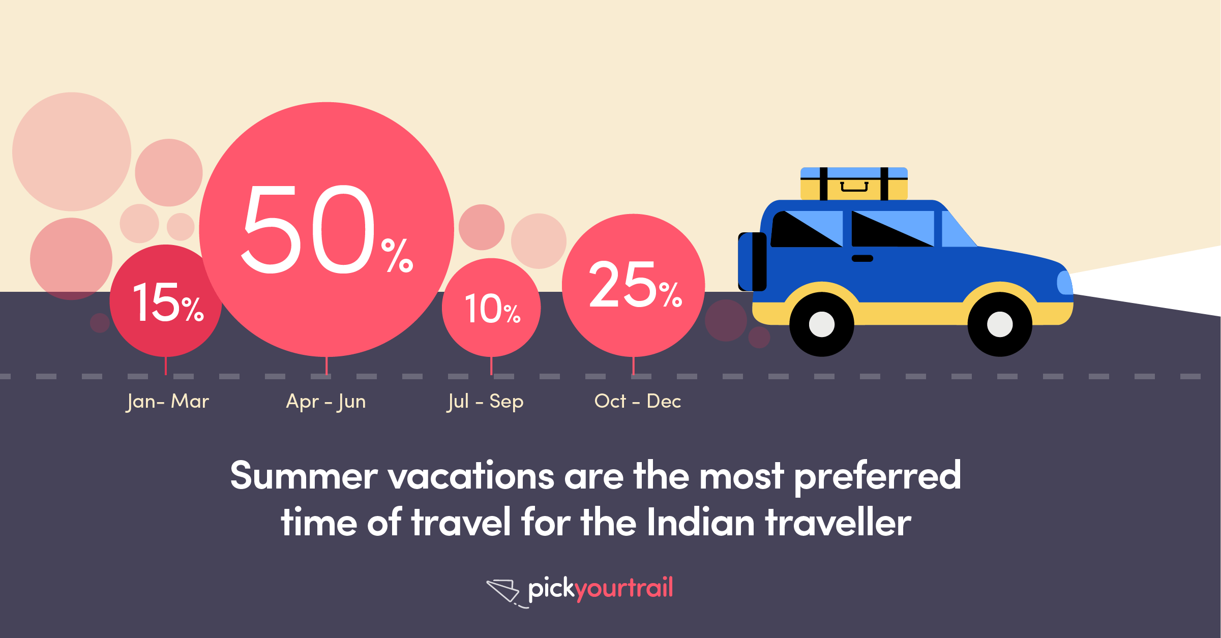 We love summers! Nearly 50% of Indian travellers prefer to go on their international vacation between April and June.