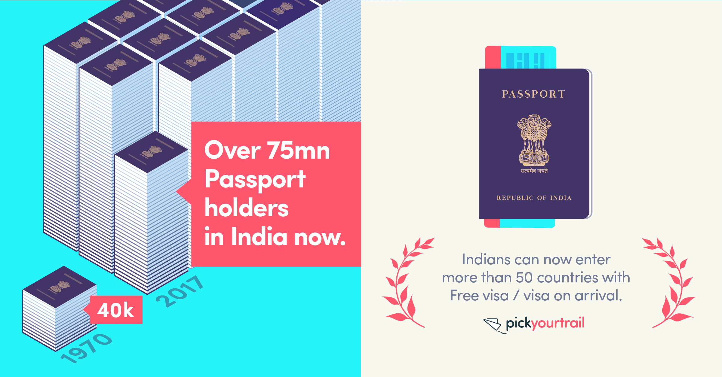 The little blue book aka the Indian Passport is all powerful. Access to 50+ visa-free countries and more!